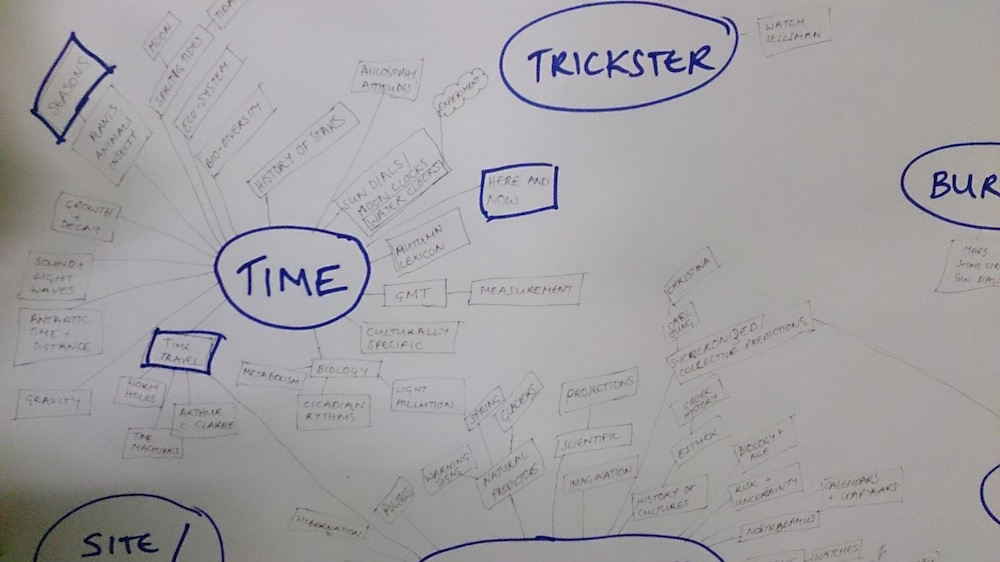 Flow chart with themes from Oxfordshire artist lab with Juliet Robson - heading including Time and Trickster