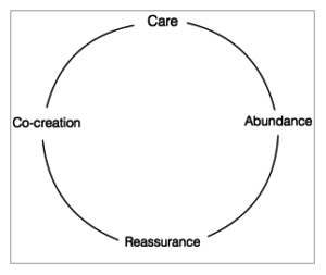 a diagram showing the care, abundance, reassurance, co-creation model